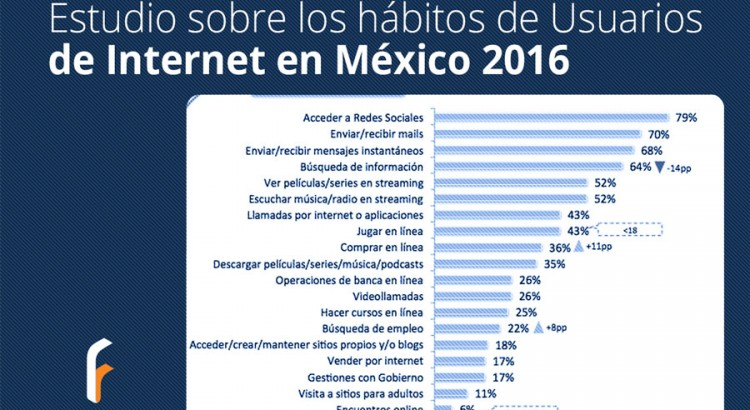 habitos-de-usuarios-de-internet-mexico